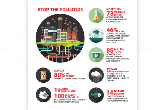 Stop The Pollution Info Poster