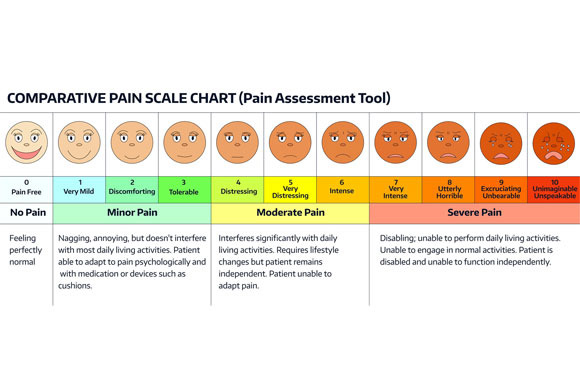 Pain assessment tools for adults