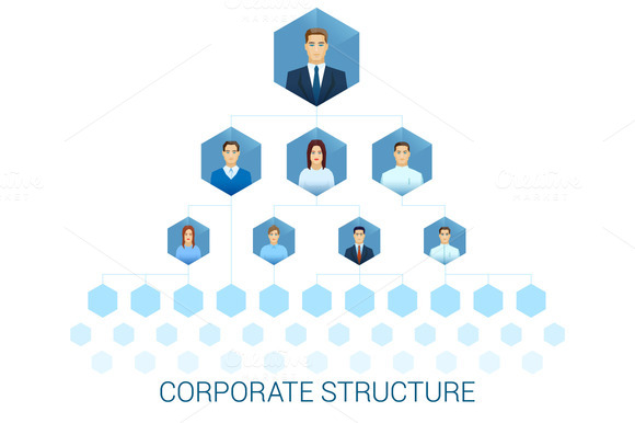 Corporate Management Structure