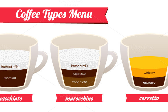 Coffee Types Preparation