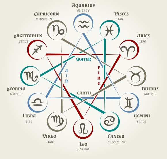 Astrology Circle With Zodiac Signs