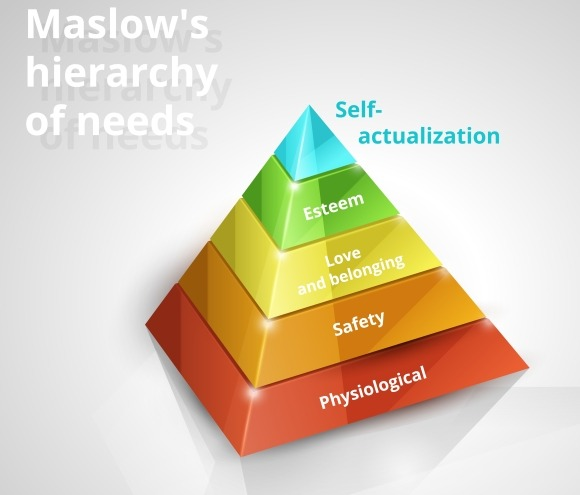 Maslow Pyramid Of Needs