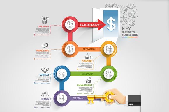 Key Business Marketing Timeline