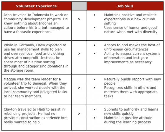 what to put in skills for resume 3041