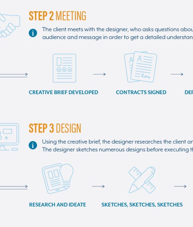 A designers guide to creating a logo design brief  Logo Geek