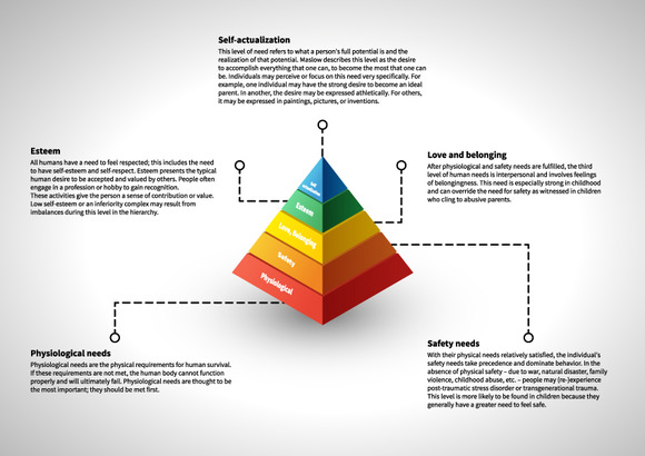 Maslow S Hierarchy Infographic