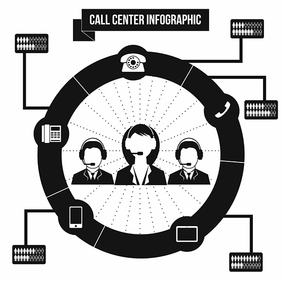 Support Call Center Infographic