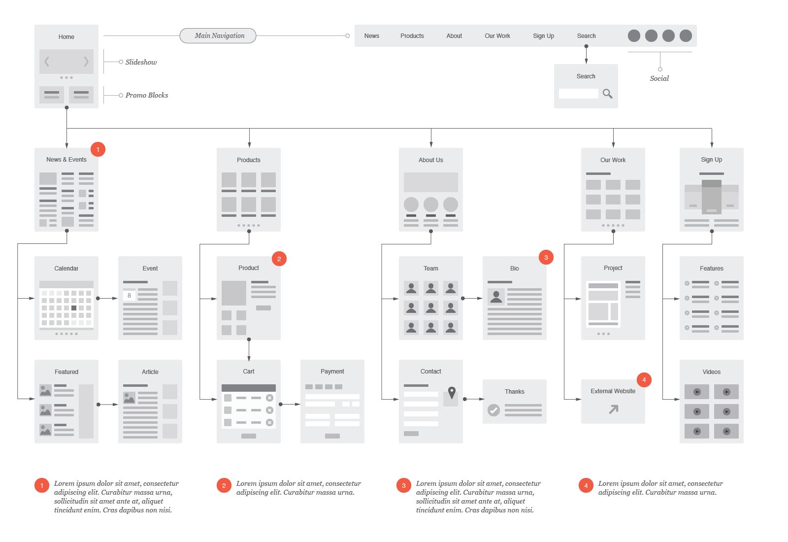 Website Flowchart & Sitemap