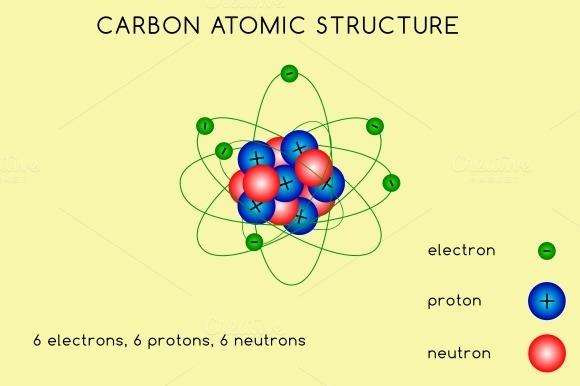 Carbon Atomic Structure