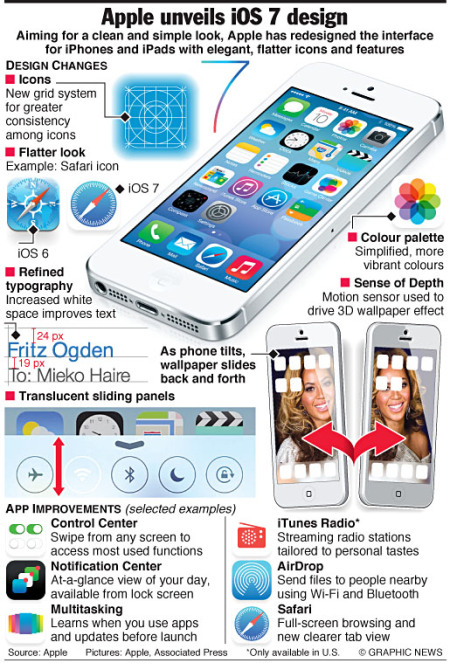 TECH: Apple unveils iOS 7 design