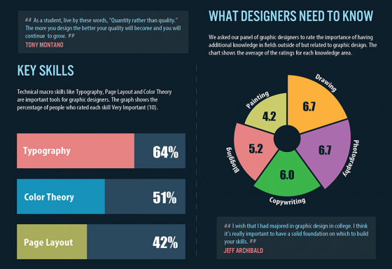 4 Infographics about Graphic Design Trends ~ Creative Market Blog
