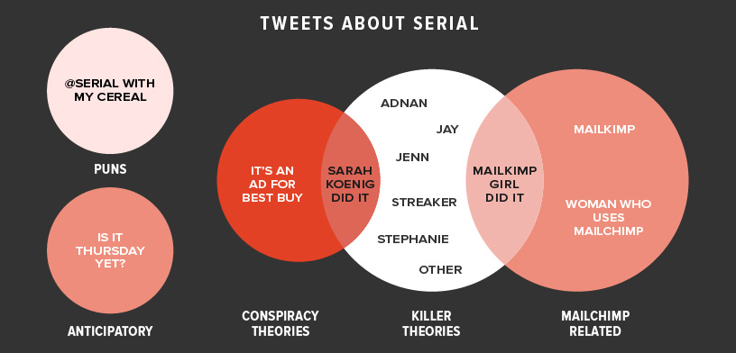 serial-infographic
