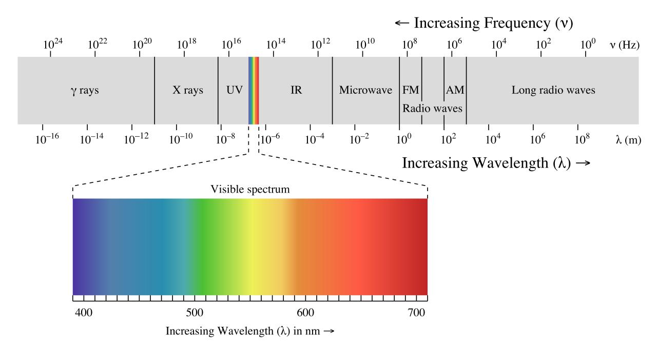 Wavelength Chart