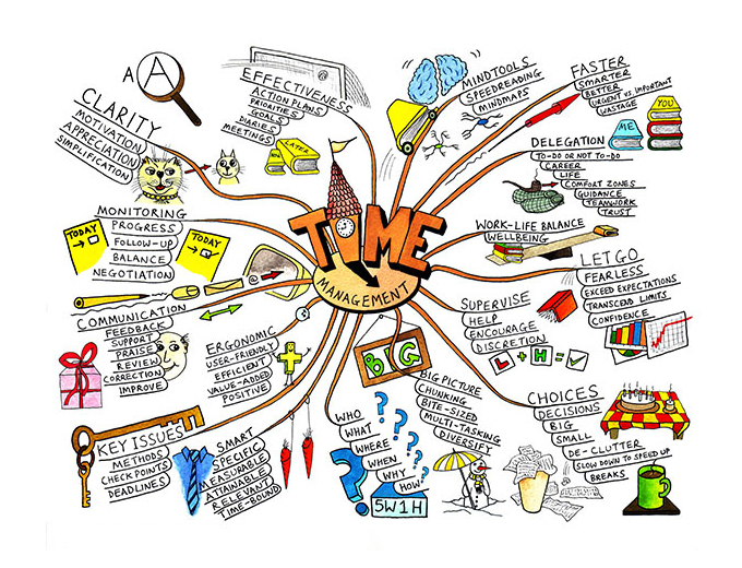 cm-blog-template-680_mindmapping