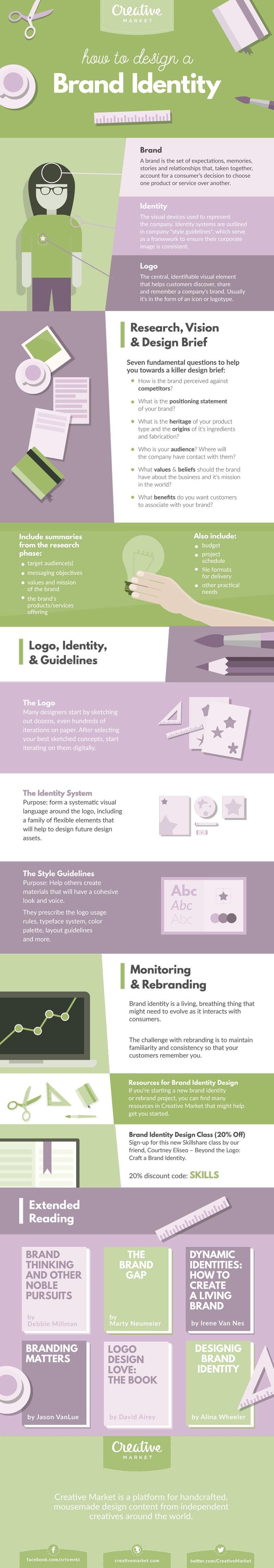 how to design a brand identity visual recap creative market blog