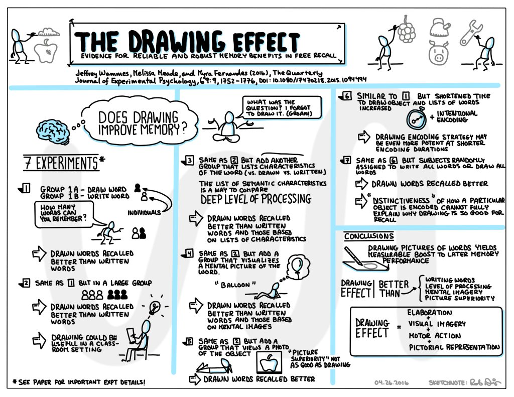 Drawing-Your-Way-to-Better-Memory-2