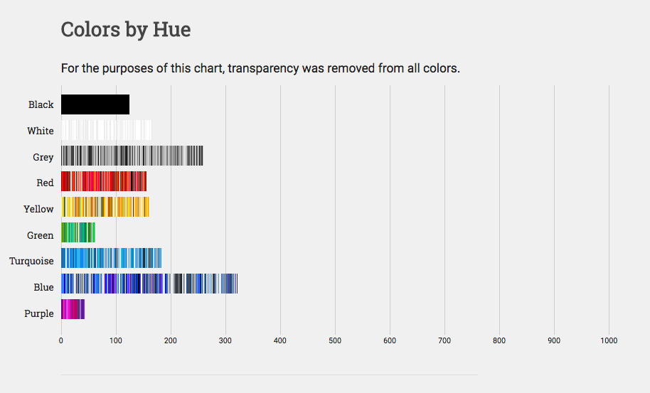 Research Has Determined The Most Popular Color On The Internet